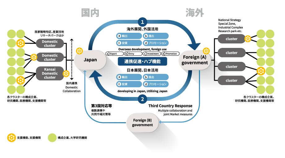 各国政府機関、経済団体等の機能連携